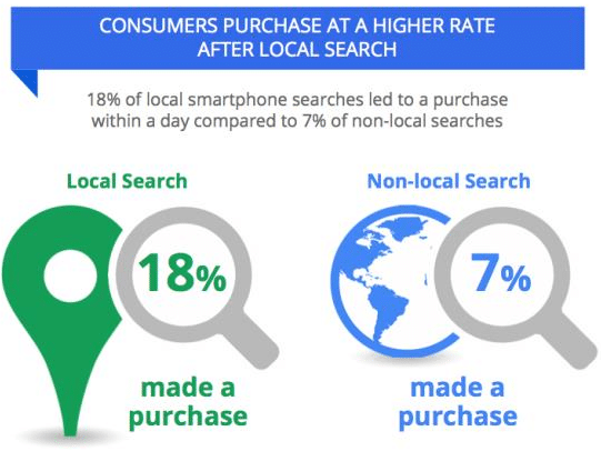 local search statistics
