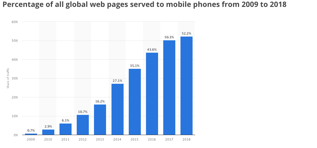 mobile search trends